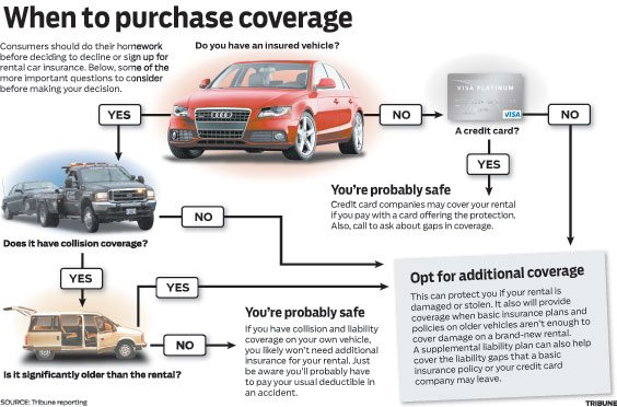 When to purchase coverage